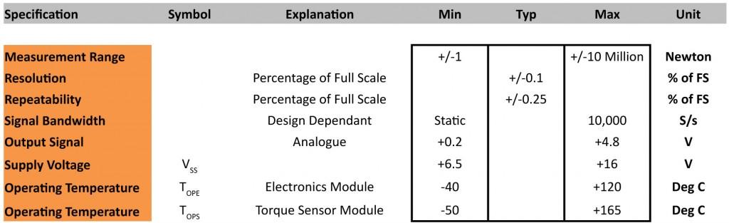 Active Sensing Technology Portfolio V1-7